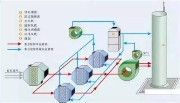 工业废气处理工艺及流程图-鼎晟废气处理设备